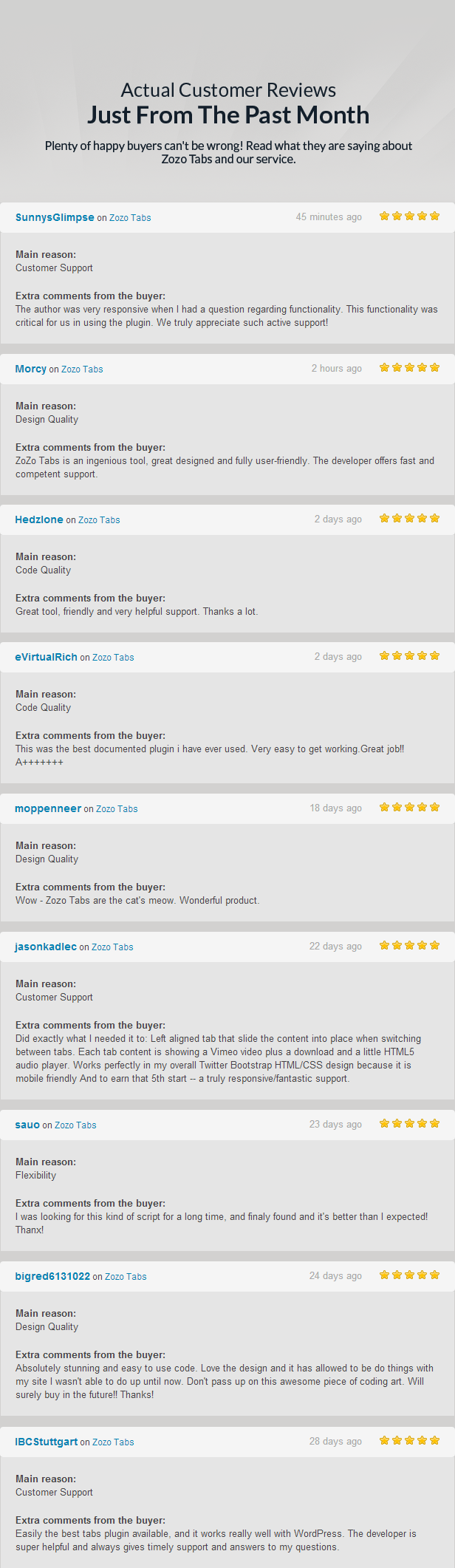Actual Customer Reviews Just From The Past Month Plenty happy buyers cant wrong! Read what they are saying about Zozo Tabs and our service. SunnysGlimpse Zozo Tabs minutes ago Main Customer Support Extra comments from the The author was very responsive when had question regarding functionality. This functionality was critical for using the plugin truly appreciate such active support! Morcy Zozo Tabs hours ago Main Design Quality Extra comments from the ZoZo Tabs ingenious tool, great designed and fully The developer offers fast and competent support Hedzlone Zozo Tabs days ago Main Code Quality Extra comments from the Great tool, friendly and very helpful support Thanks lot eVirtualRich Zozo Tabs days ago Main Code Quality Extra comments