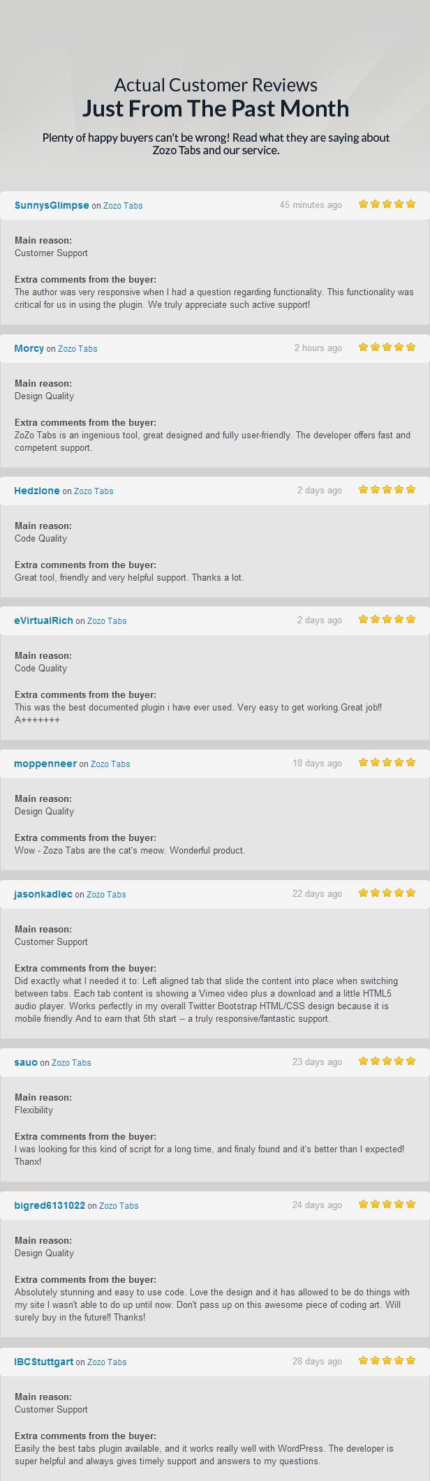 Faktiska Kundrecensioner bara från den senaste månaden Plenty lyckliga köpare cant fel! Läs vad de säger om Zozo Flikar och vår service. SunnysGlimpse Zozo Tabs minuter sedan Huvud Kundsupport Extra kommentarer från Författaren var mycket lyhörda när hade frågor om funktionalitet. Denna funktion var avgörande för att använda insticksprogrammet verkligen uppskattar sådant aktivt stöd! Morcy Zozo Tabs timmar sedan Huvud Design Quality Extra kommentarer från Zozo Tabs geniala verktyg, stora designade och fullt Utvecklaren erbjuder snabb och kompetent support Hedzlone Zozo Tabs dagar sedan Huvud Code Kvalitet Extra kommentarer från Bra verktyg, vänlig och mycket hjälpsam support Tack mycket eVirtualRich Zozo Tabs dagar sedan Huvud Code Kvalitet Extra kommentarer